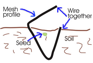 Chicken wire in ground diagram.
